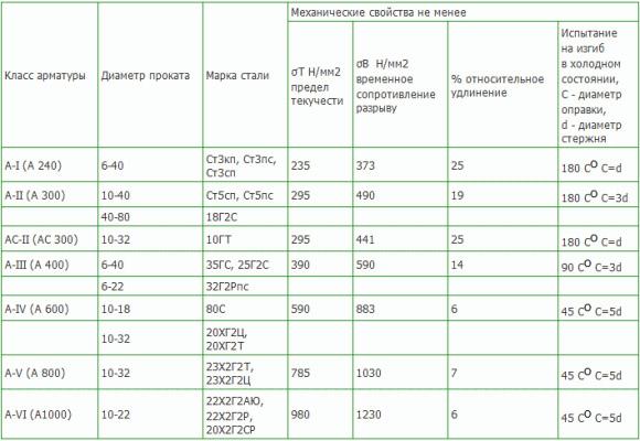 Классификация арматуры