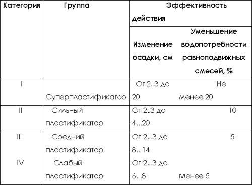 Классификация добавок