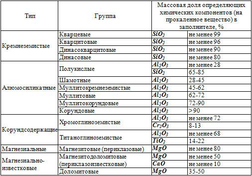 Классификация жаростойких изделий