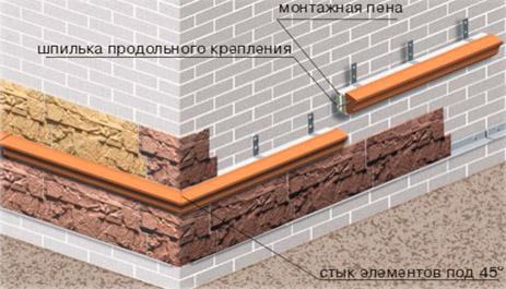 Как сделать отливы на фундамент