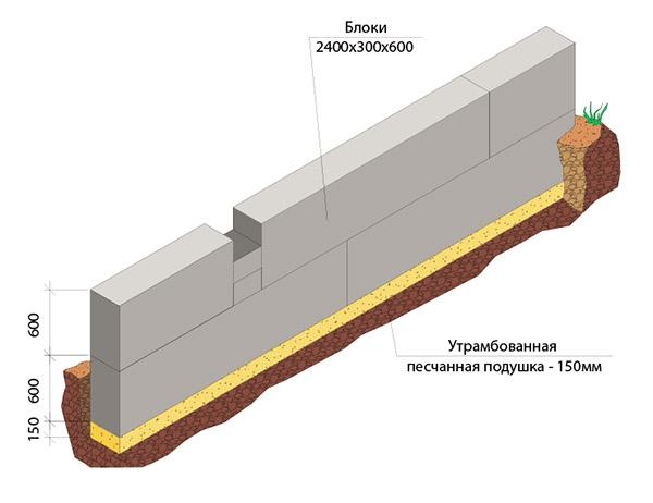 Как правильно построить цокольный этаж Гидроизоляция
