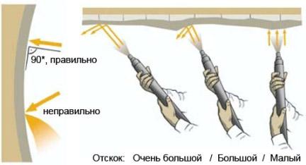 Набрызг бетона своими руками