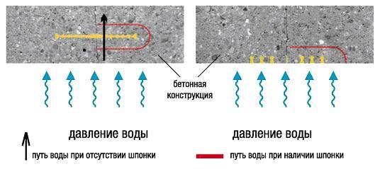 Стык гидроизоляции с отмосткой