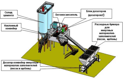 Производство бетонных смесей