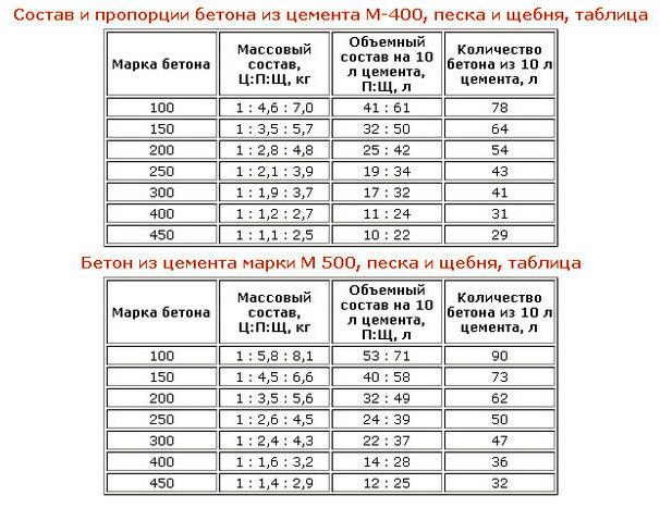 Пропорции компонентов
