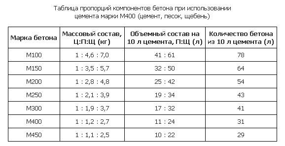 Пропорции смеси с цементом М400