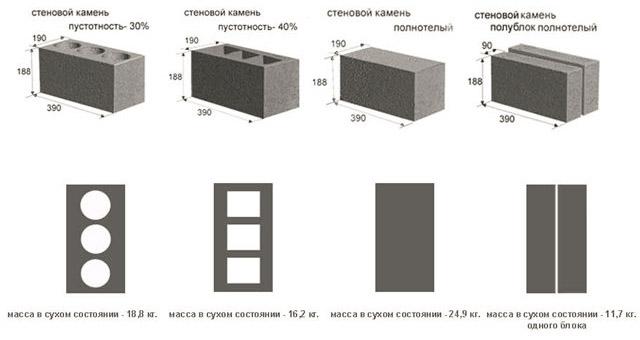 Размеры стенового камня