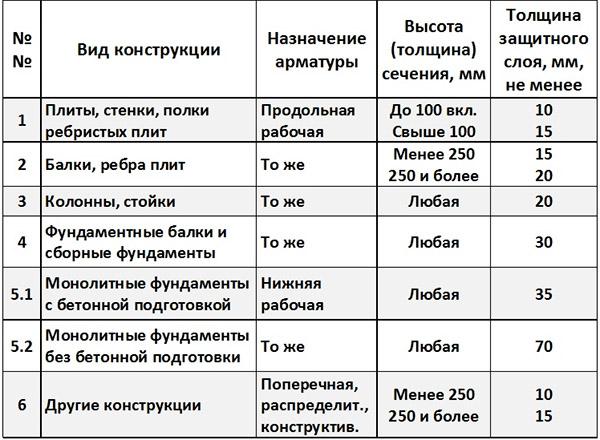 Размер прослойки в разных конструкциях