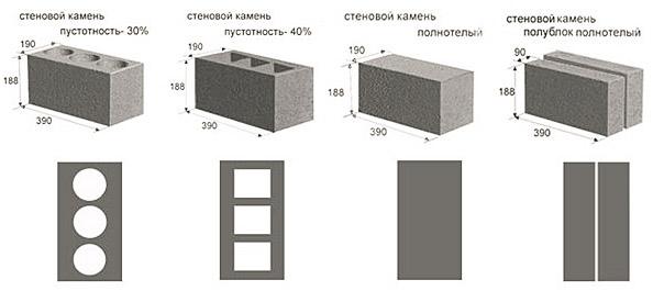 Разновидности изделий из керамзитобетона