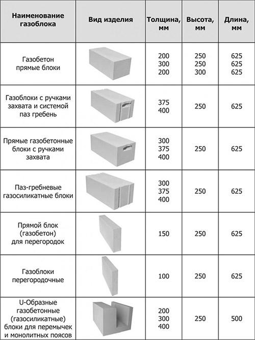 Разновидности и размеры блоков