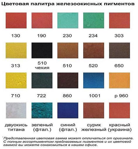Разнообразие цементных добавок