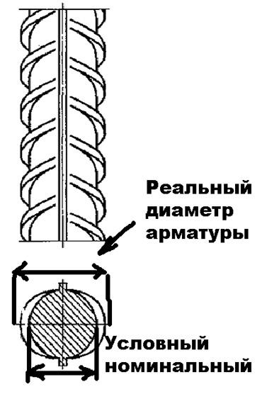 Реальный и условный диаметр