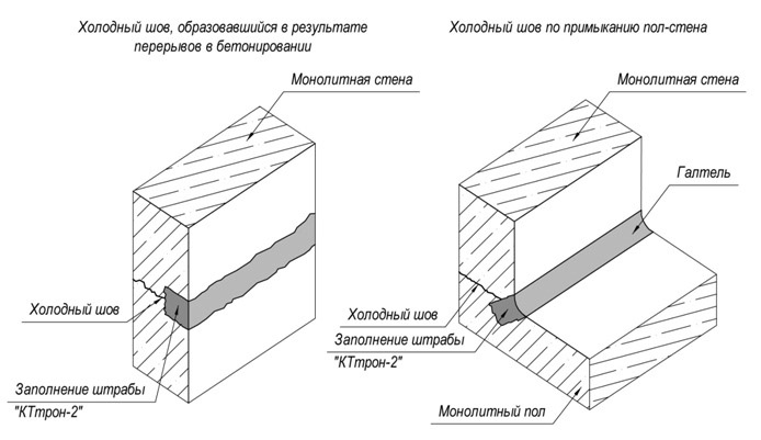 Ремонт стен из бетона