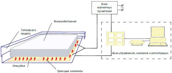 Трансформатор масляный тмо 80 для прогрева бетона