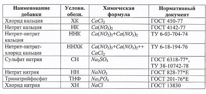 Состав добавок-ускорителей