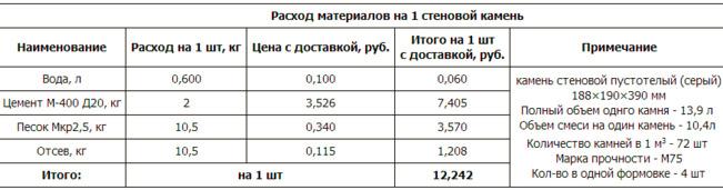 Цена на шлакоблоки разных размеров, стоимость кладки, рекомендации