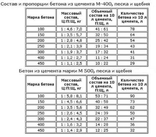 Состав и пропорции бетонных растворов