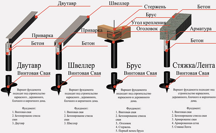 Способы устройства основания дома