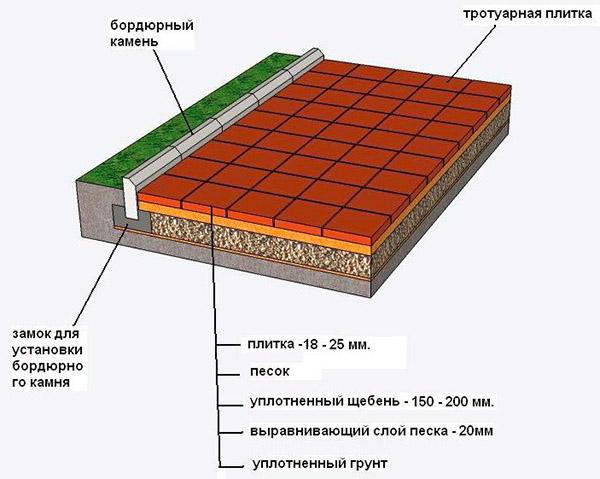 Способ монтажа тротуарной плитки