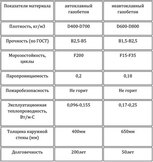 Сравнение автоклавного и неавтоклавного бетонов