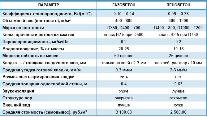 Сравнение газо- и пенобетона