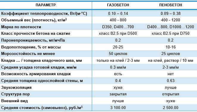 Сравнение газо- и пенобетонных изделий