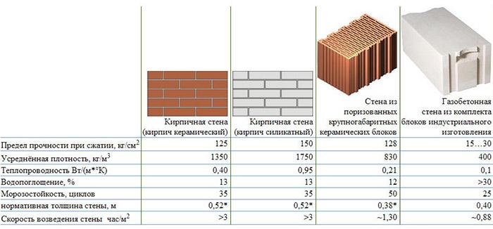 Сравнение конструкций из разных материалов