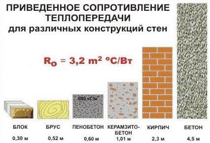 Сравнение различных строительных элементов