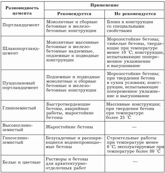 Сравнение цементных составов разных видов