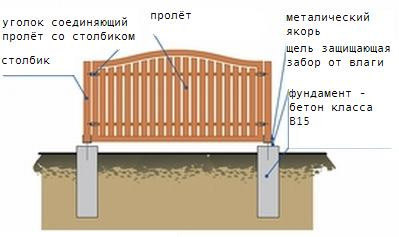 Столбчатая конструкция