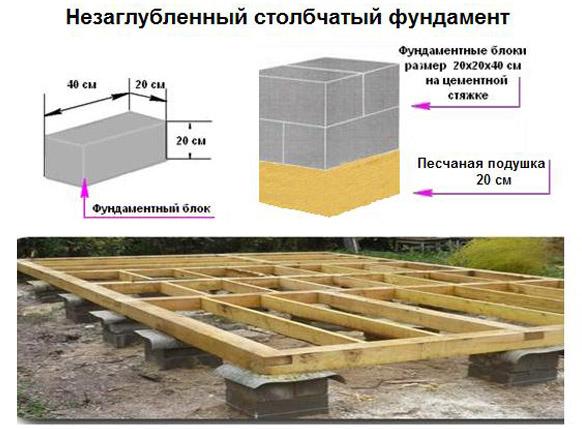 Как сделать фундамент для бани из блоков своими руками
