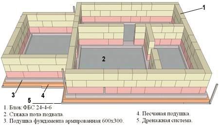 итовой дом проект КВ