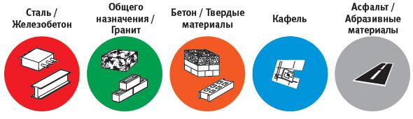 Сфера применения дисков