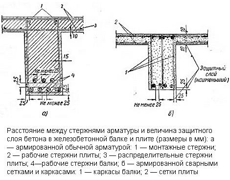 Схема армирования ЖБИ