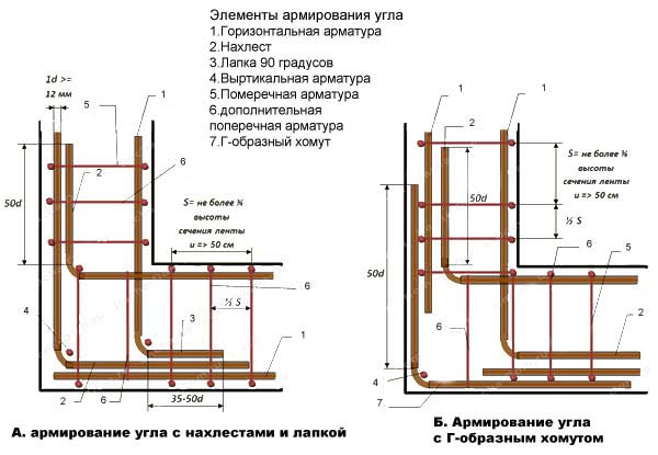 Как рассчитать арматуру на фундамент