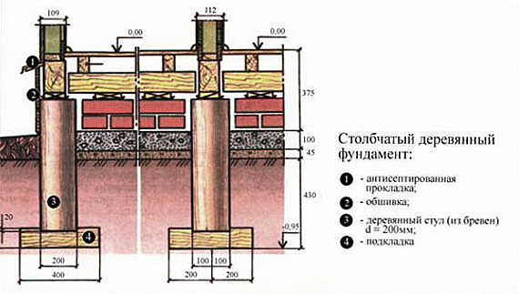 Схема деревянной основы