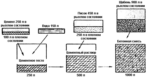 Схема изготовления смеси