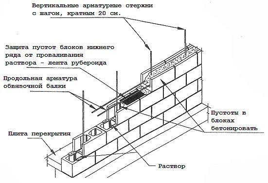 Схема кладки стены