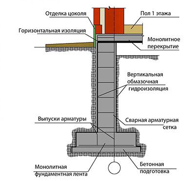 Схема ленточного основания
