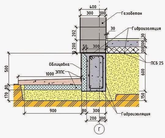 Фундамент ленточный под пеноблоки
