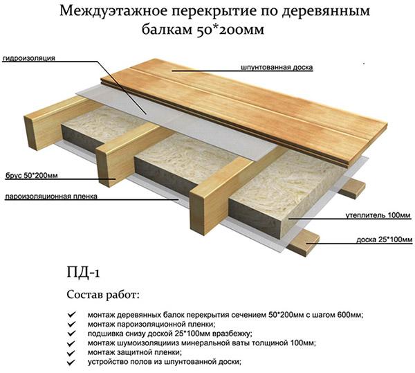 Схема межэтажного перекрытия
