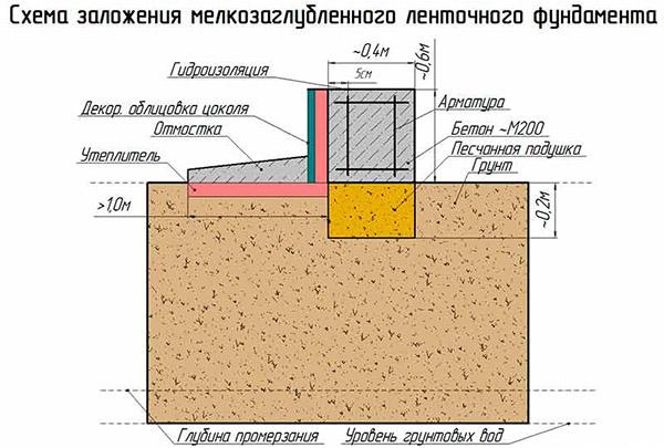 Схема мелкозаглубленной конструкции