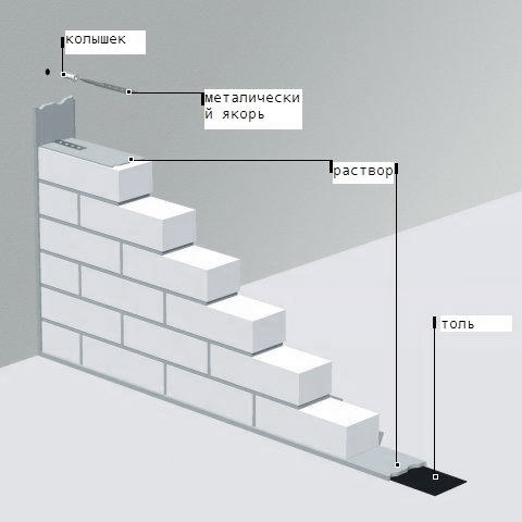 Схема монтажа внутренних стен