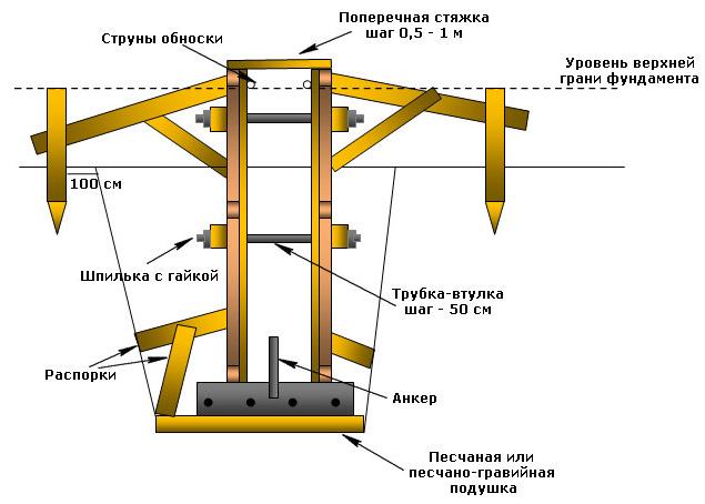 Схема обустройства ленточного фундамента