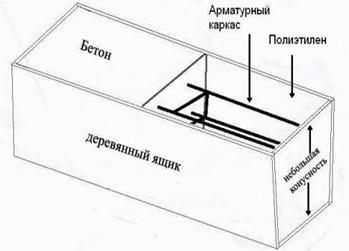 Схема передвижной конструкции