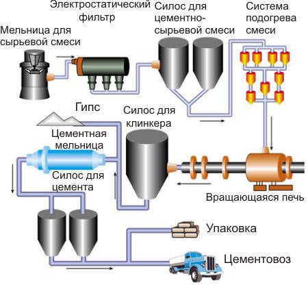Глиноземистый Цемент Производство