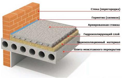 Схема стяжки из бетона