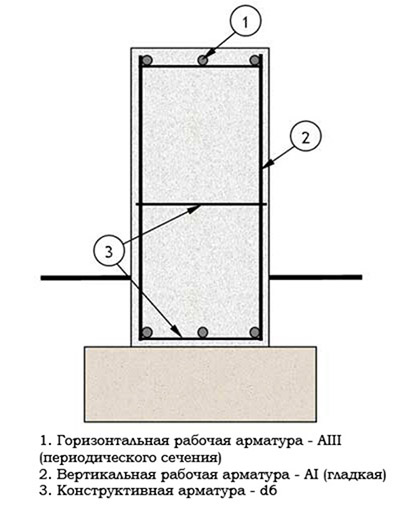Схема усиления основания