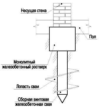 Схема установки винтовой сваи