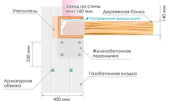 Схема установки перекрытия